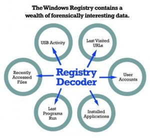 Registry Decoder